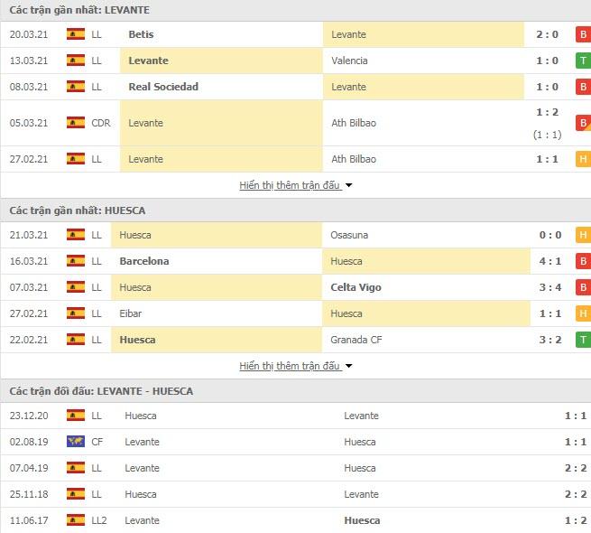 Thành tích đối đầu Levante vs Huesca