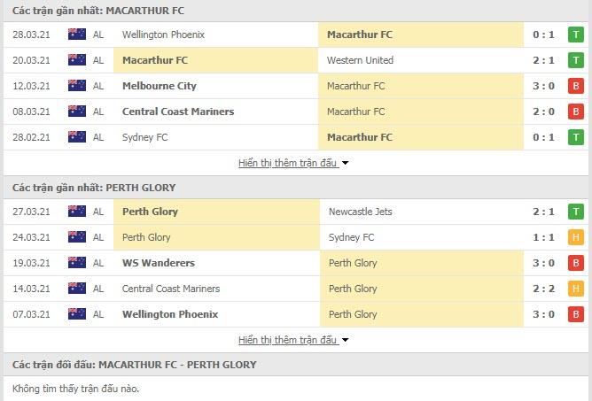 Thành tích đối đầu Macarthur vs Perth Glory