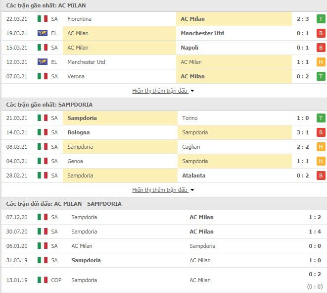 Thành tích đối đầu AC Milan vs Sampdoria