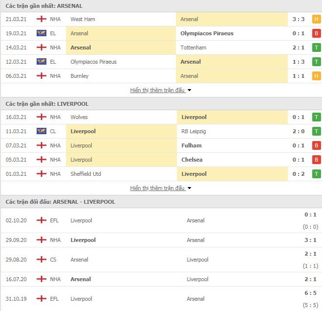 Thành tích đối đầu Arsenal vs Liverpool
