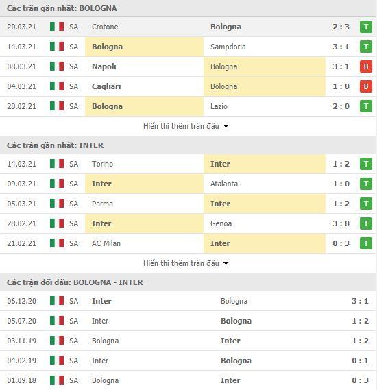 Thành tích đối đầu Bologna vs Inter Milan