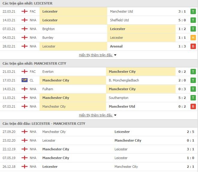 Thành tích đối đầu Leicester vs Man City