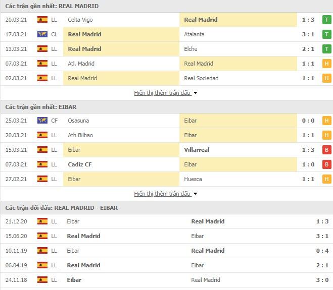 Thành tích đối đầu Real Madrid vs Eibar