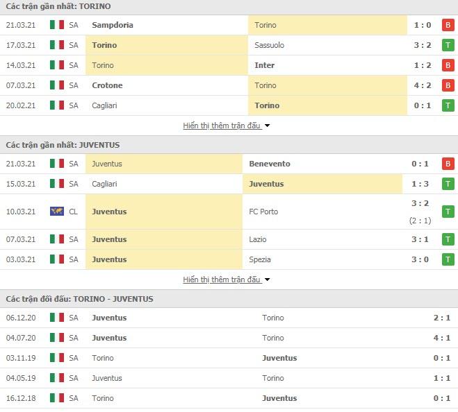 Thành tích đối đầu Torino vs Juventus