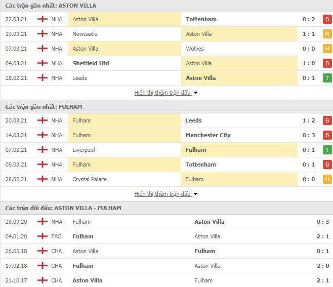 Thành tích đối đầu Aston Villa vs Fulham