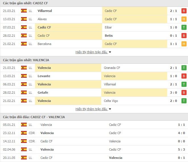 Thành tích đối đầu Cadiz vs Valencia