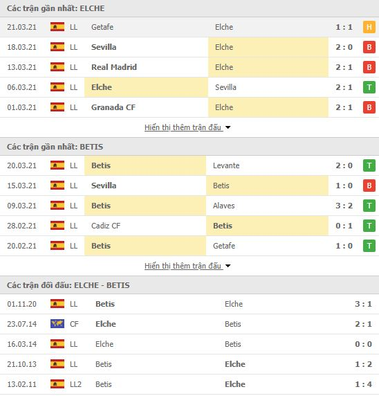 Thành tích đối đầu Elche vs Real Betis