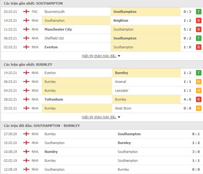 Thành tích đối đầu Southampton vs Burnley