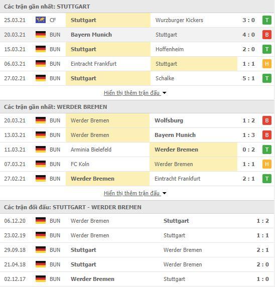 Thành tích đối đầu Stuttgart vs Werder Bremen
