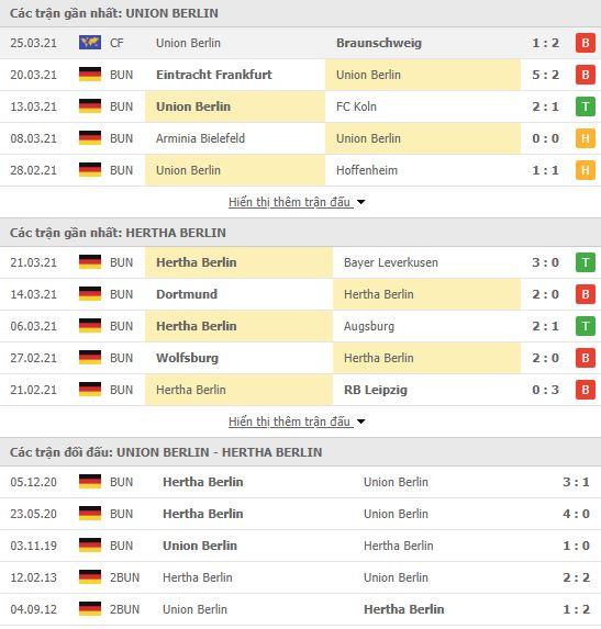 Thành tích đối đầu Union Berlin vs Hertha Berlin
