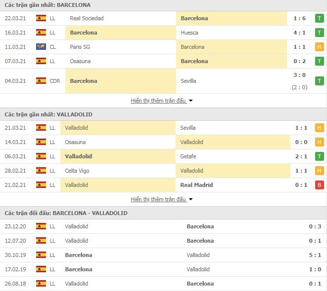 Thành tích đối đầu Barcelona vs Valladolid