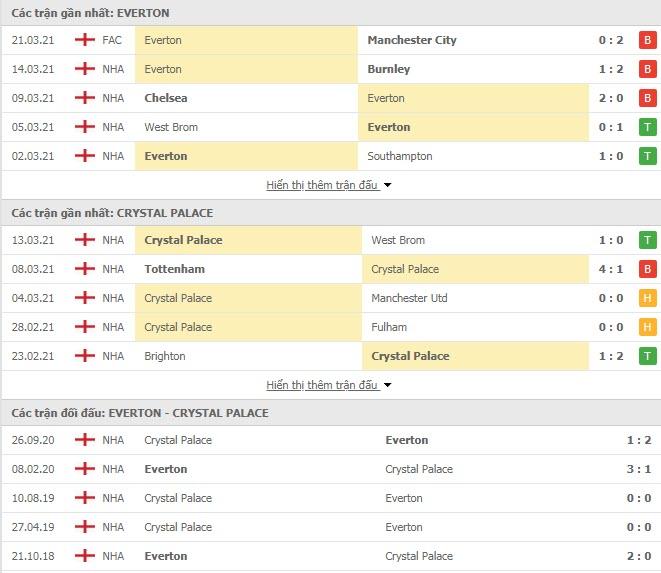 Thành tích đối đầu Everton vs Crystal Palace