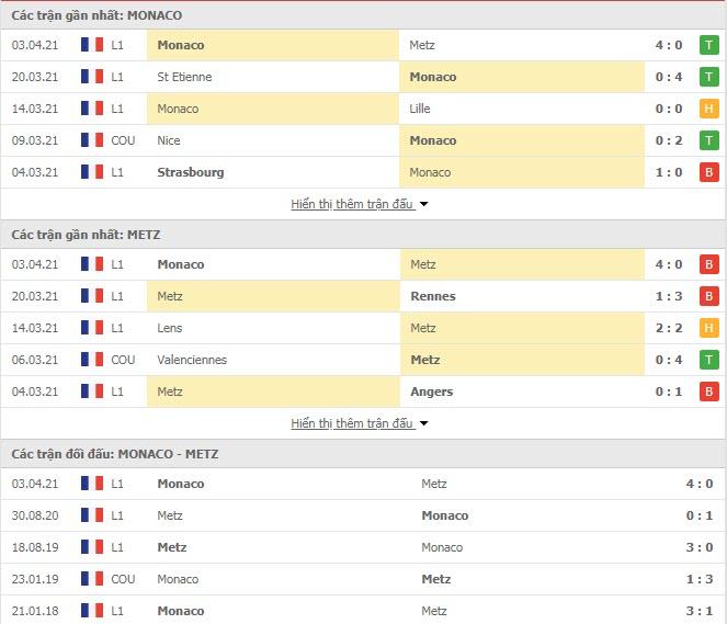 Thành tích đối đầu Monaco vs Metz