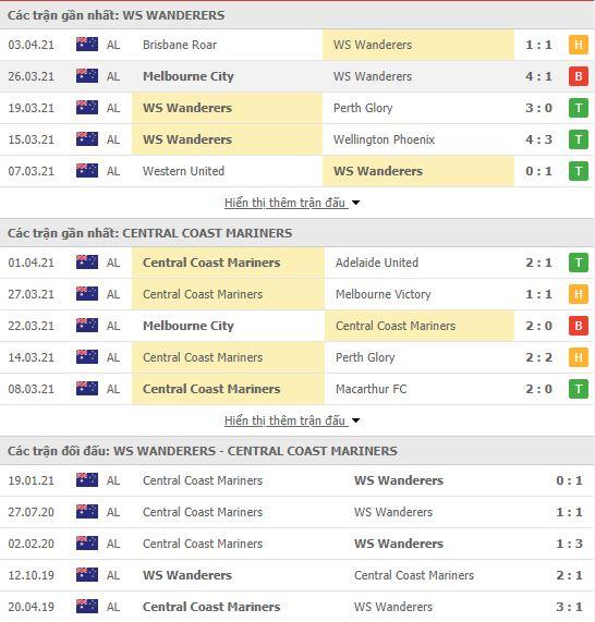 Thành tích đối đầu Western Sydney vs Central Coast