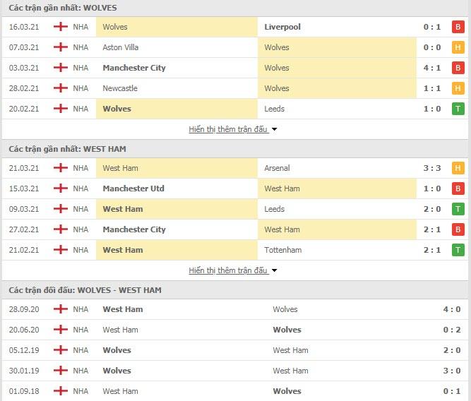 Thành tích đối đầu Wolves vs West Ham