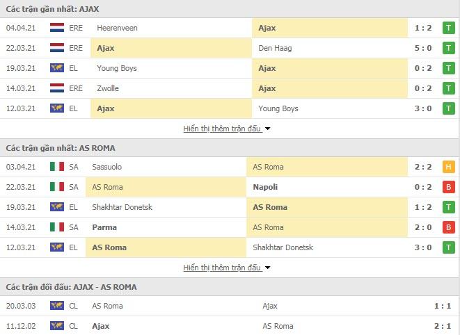 Thành tích đối đầu Ajax vs AS Roma