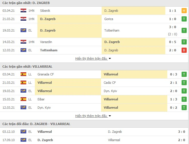 Thành tích đối đầu Dinamo Zagreb vs Villarreal