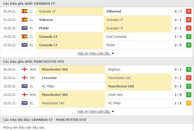 Thành tích đối đầu Granada vs MU