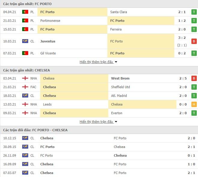 Thành tích đối đầu Porto vs Chelsea