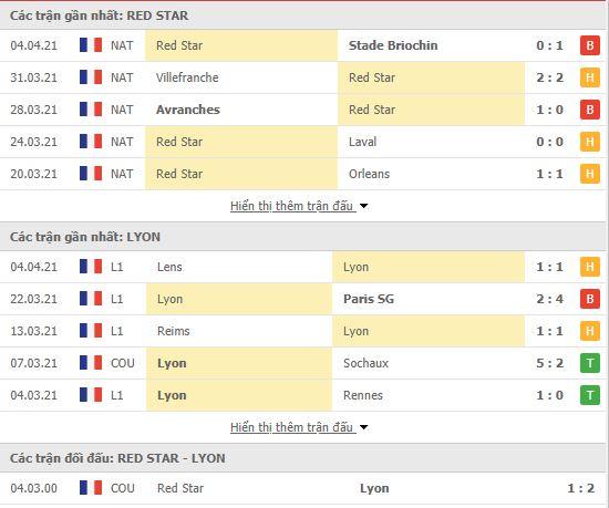 Thành tích đối đầu Red Star vs Lyon