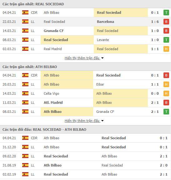 Thành tích đối đầu Sociedad vs Bilbao