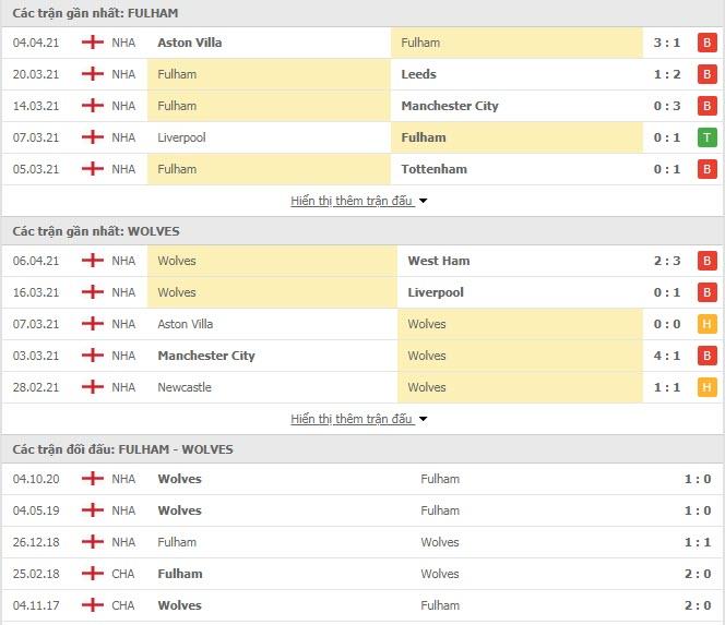 Thành tích đối đầu Fulham vs Wolves