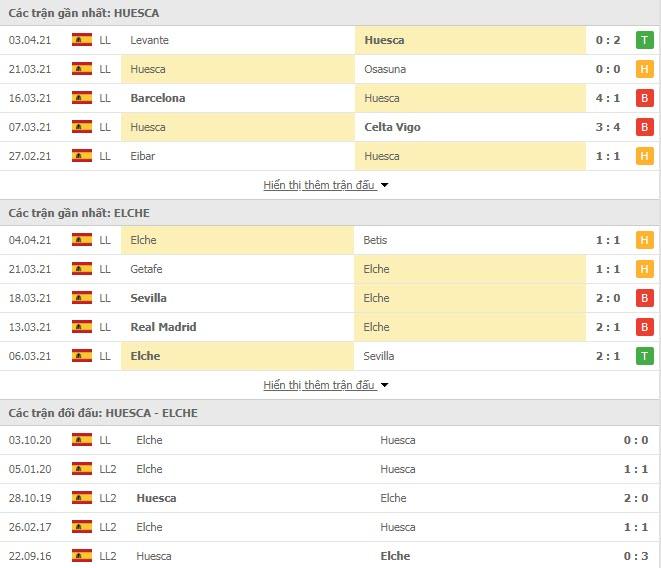 Thành tích đối đầu Huesca vs Elche