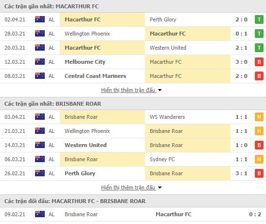 Thành tích đối đầu Macarthur vs Brisbane Roar