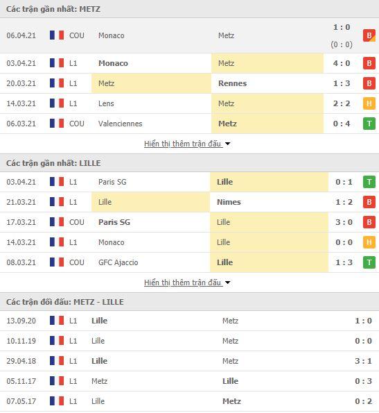 Thành tích đối đầu Metz vs Lille