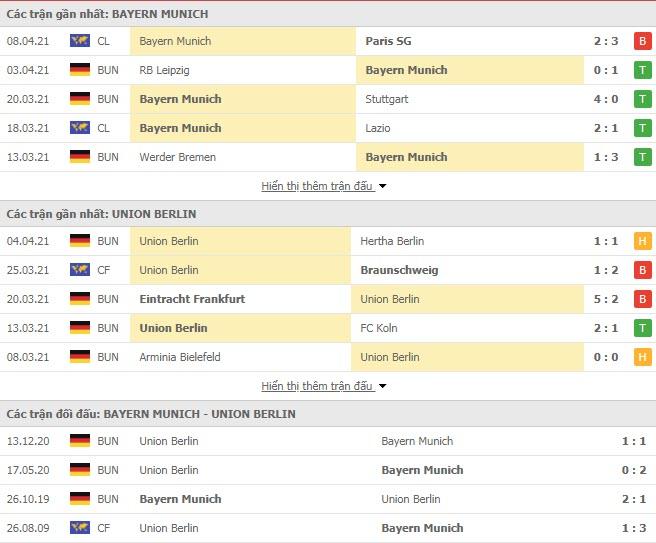Thành tích đối đầu Bayern Munich vs Union Berlin