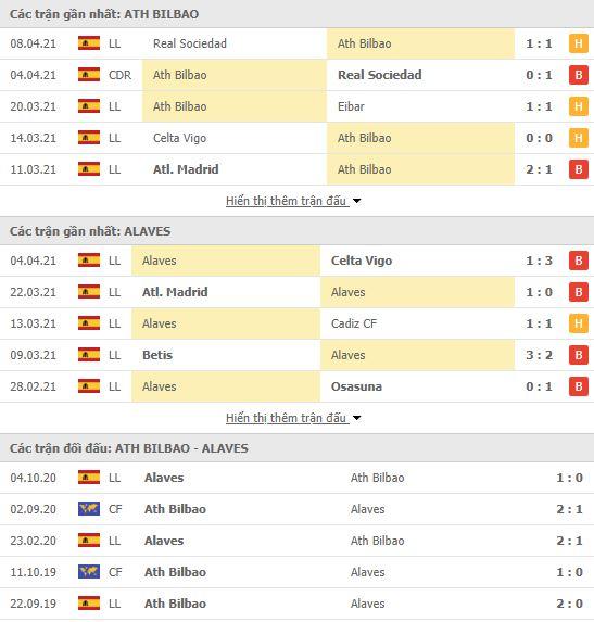 Thành tích đối đầu Athletic Bilbao vs Alaves