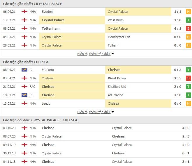Nhận định, soi kèo Crystal Palace vs Chelsea, 23h30 ngày 10/04