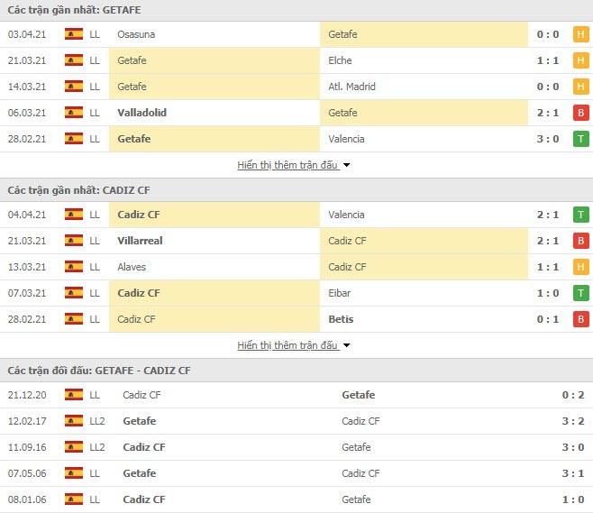 Thành tích đối đầu Getafe vs Cadiz