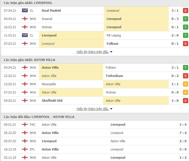 Thành tích đối đầu Liverpool vs Aston Villa