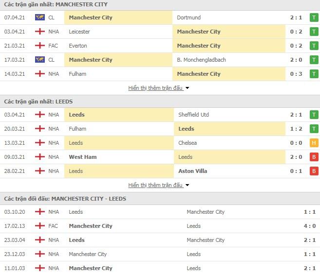 Thành tích đối đầu Man City vs Leeds
