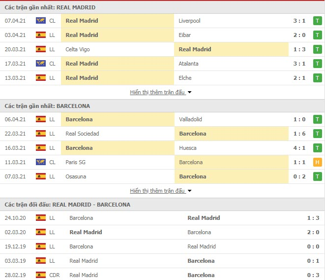 Thành tích đối đầu Real Madrid vs Barcelona