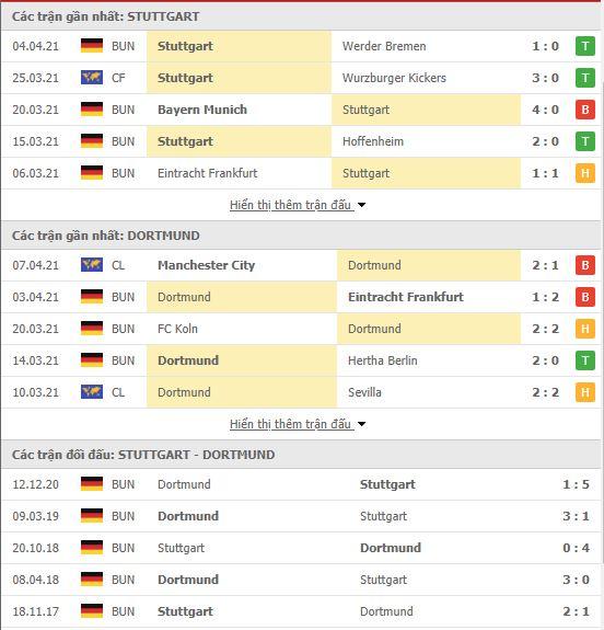Thành tích đối đầu Stuttgart vs Dortmund