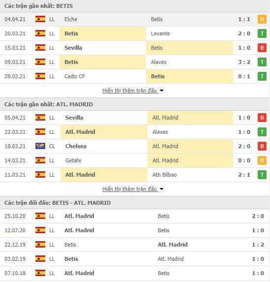 Thành tích đối đầu Real Betis vs Atletico