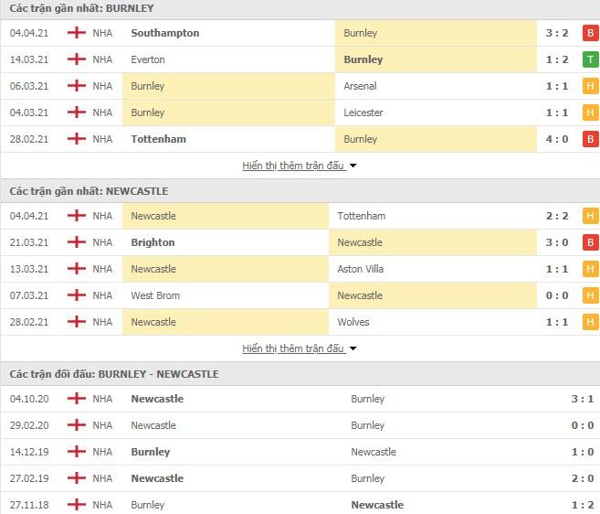 Thành tích đối đầu Burnley vs Newcastle