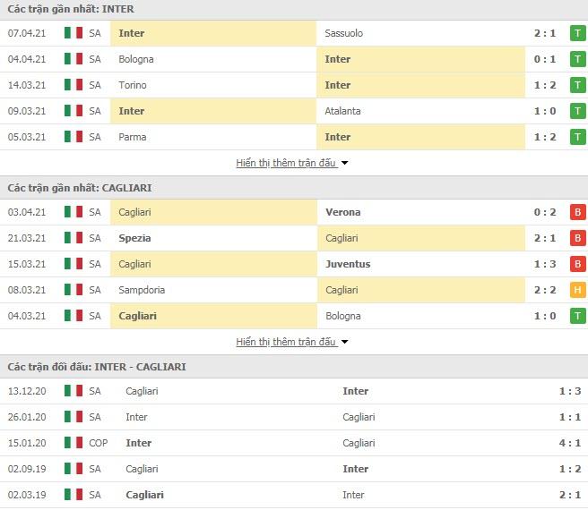 Thành tích đối đầu Inter Milan vs Cagliari
