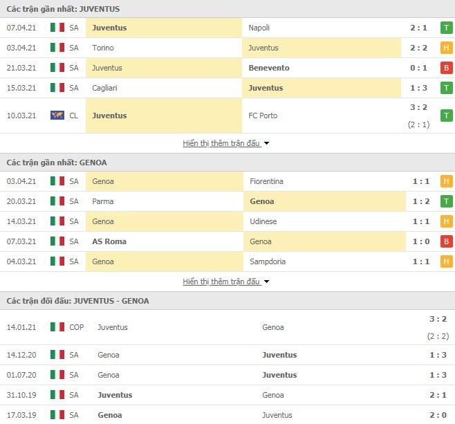Thành tích đối đầu Juventus vs Genoa