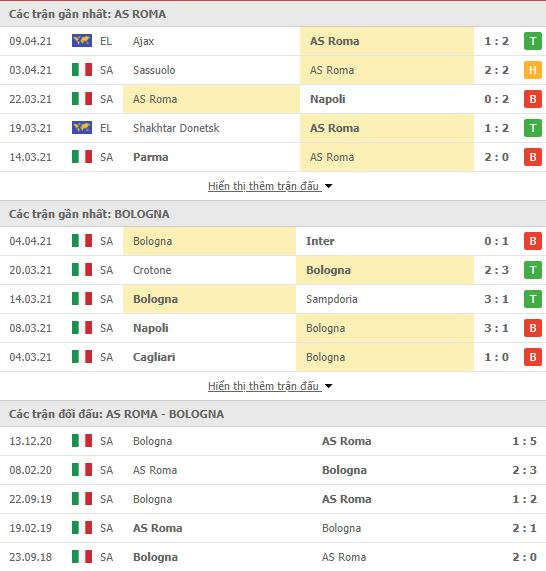 Thành tích đối đầu AS Roma vs Bologna