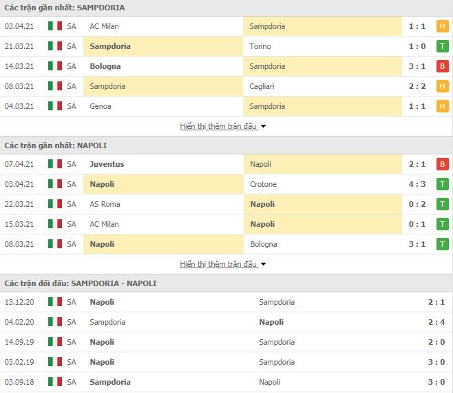 Thành tích đối đầu Sampdoria vs Napoli