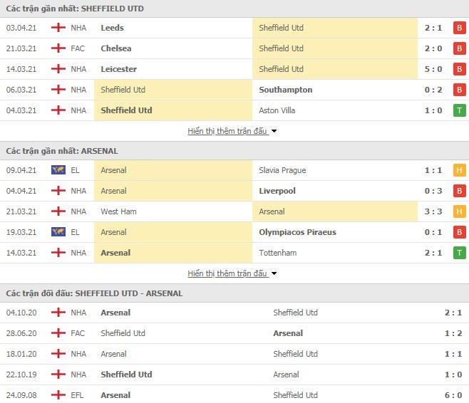 Thành tích đối đầu Sheffield United vs Arsenal