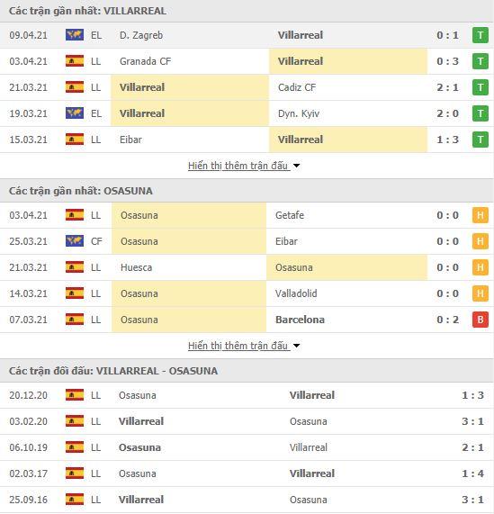 Thành tích đối đầu Villarreal vs Osasuna