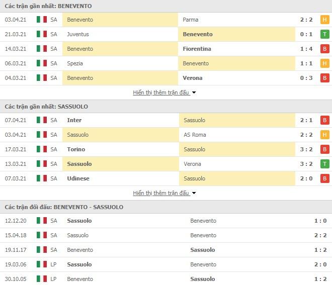 Thành tích đối đầu Benevento vs Sassuolo