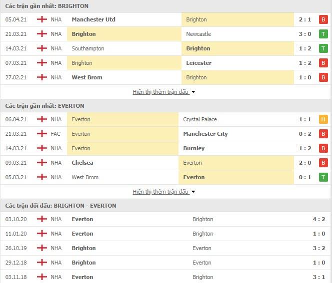 Thành tích đối đầu Brighton vs Everton