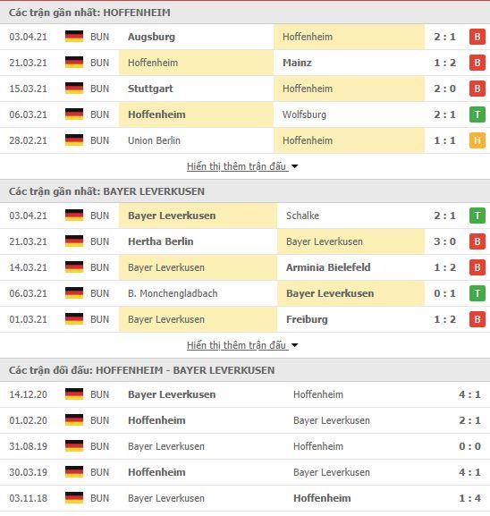 Thành tích đối đầu Hoffenheim vs Bayer Leverkusen