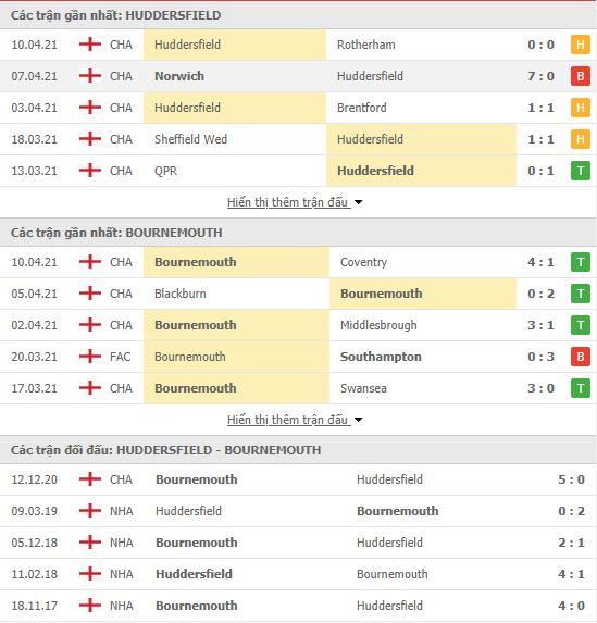Thành tích đối đầu Huddersfield Town vs Bournemouth