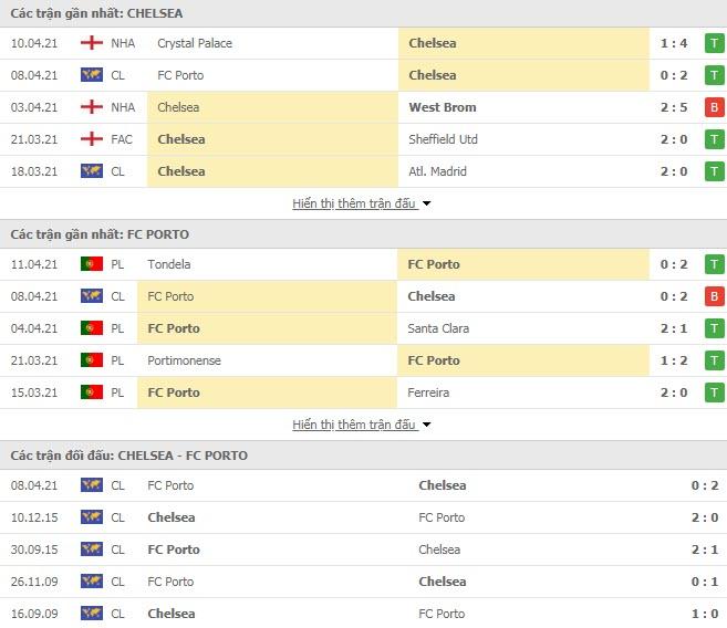 Thành tích đối đầu Chelsea vs Porto